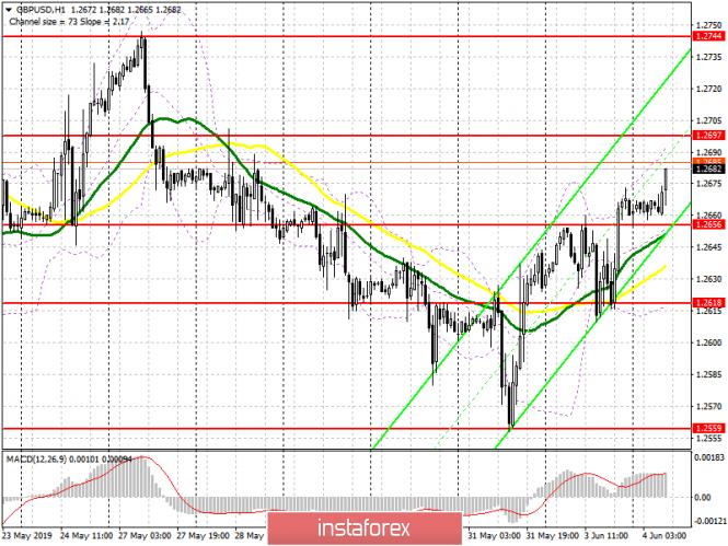 analytics5cf61736969cb - GBP/USD: план на европейскую сессию 4 июня.  Фунт подбирается к важному сопротивлению 1.2697