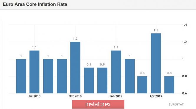 EUR/USD: глава ФРС сохранил интригу, европейская инфляция разочаровала