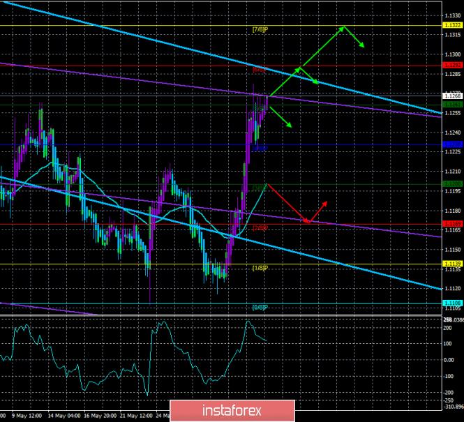 analytics5cf7651311a14 - Обзор EUR/USD. 5 июня. Прогноз по системе «Каналы регрессии». Трейдеры отвернулись от доллара США