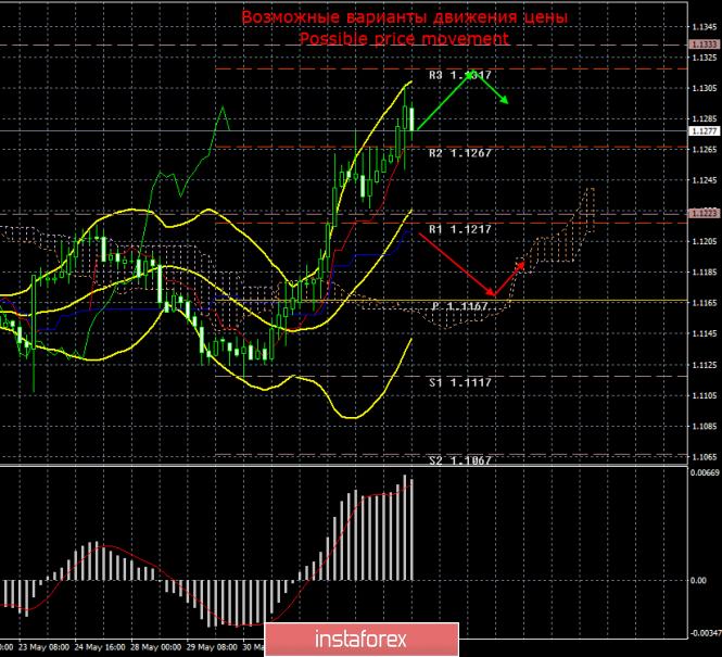 analytics5cf7ce79c6fde - EUR/USD. 5 июня. Итоги дня. Макроэкономическая статистика вновь помогает евровалюте
