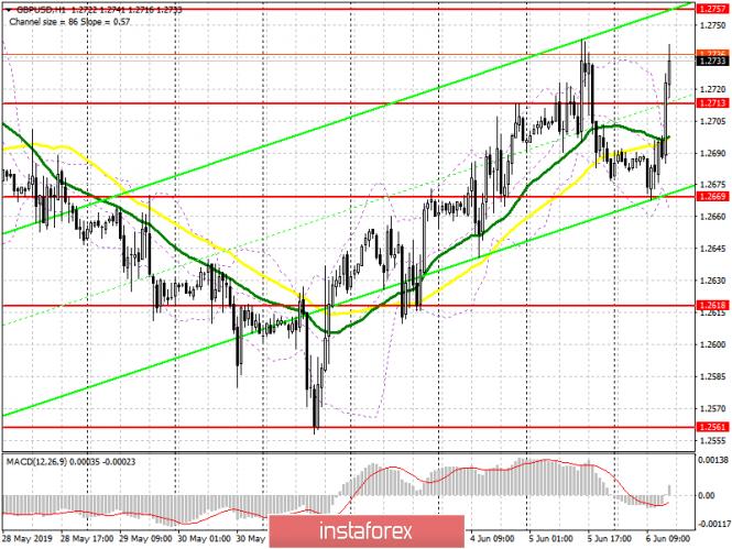 analytics5cf90e06326ad - GBP/USD: план на американскую сессию 6 июня. Фунт растет из-за слабости американского доллара
