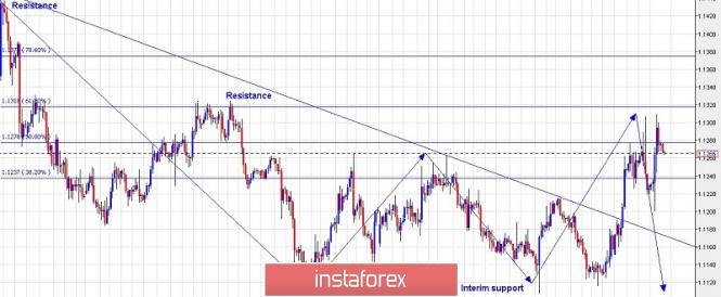 Trading plan for EURUSD for June 07, 2019