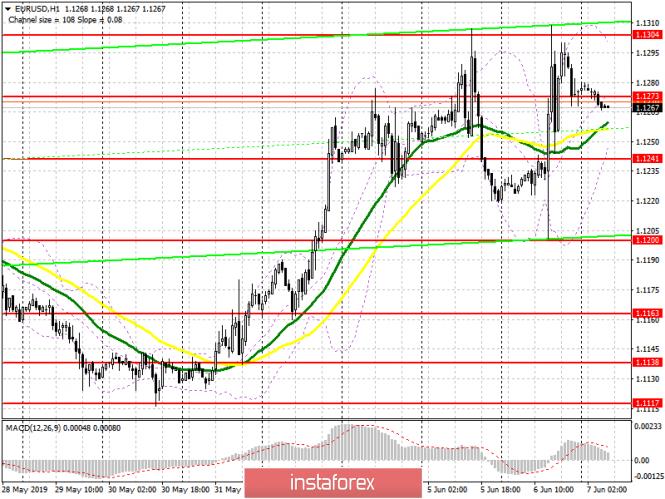 analytics5cf9fe33dd65e - EUR/USD: план на европейскую сессию 7 июня. Марио Драги не смог остановить рост евро даже своими заявлениями