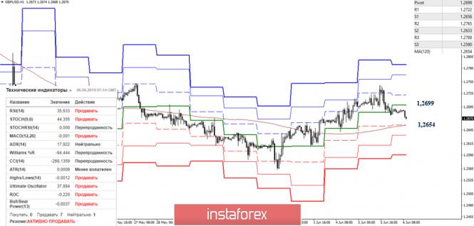 analytics5cfa1f227b00f - EUR/USD и GBP/USD 7 июня – рекомендации технического анализа