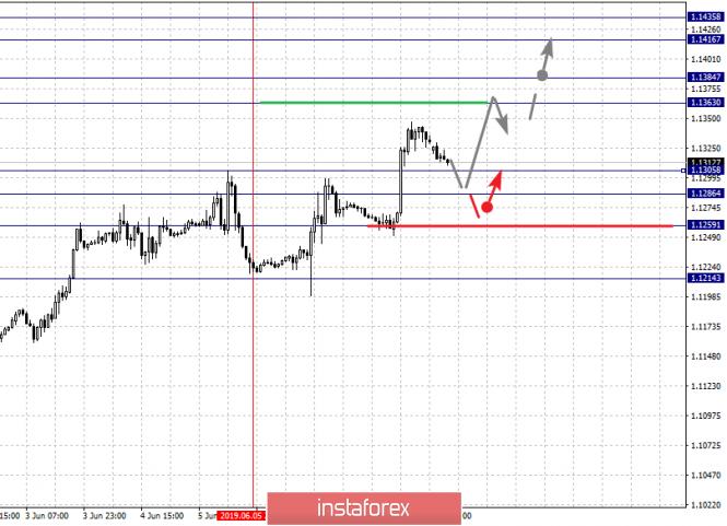 analytics5cfdb945c9c92 - Фрактальный анализ по основным валютным парам на 10 июня