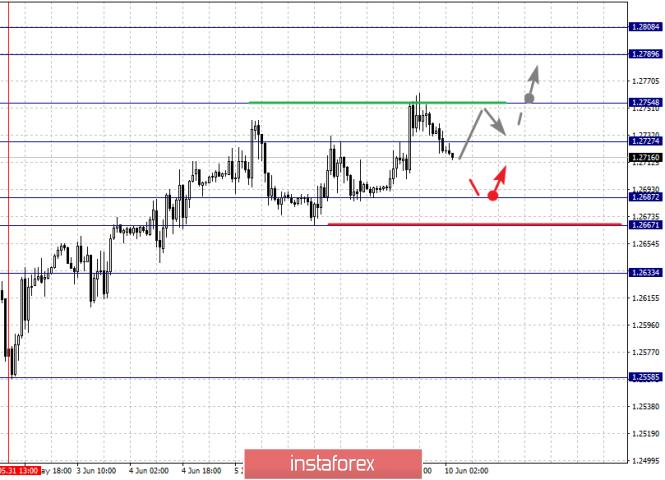 analytics5cfdb95d76ab8 - Фрактальный анализ по основным валютным парам на 10 июня