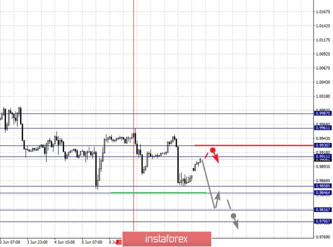 analytics5cfdb97a9e01f - Фрактальный анализ по основным валютным парам на 10 июня