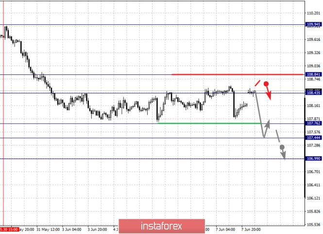 analytics5cfdb997b79e6 - Фрактальный анализ по основным валютным парам на 10 июня