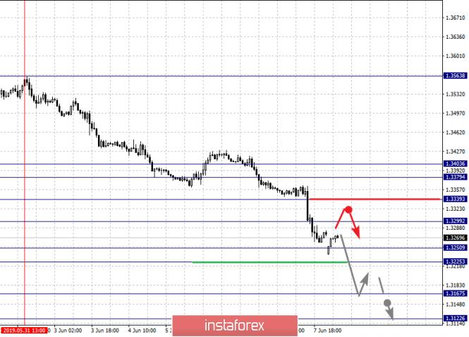 analytics5cfdb9b31b9c7 - Фрактальный анализ по основным валютным парам на 10 июня