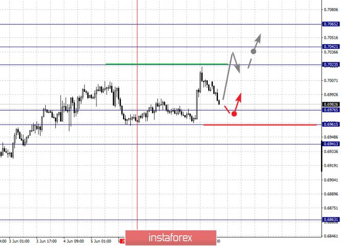 analytics5cfdb9cfa3eff - Фрактальный анализ по основным валютным парам на 10 июня