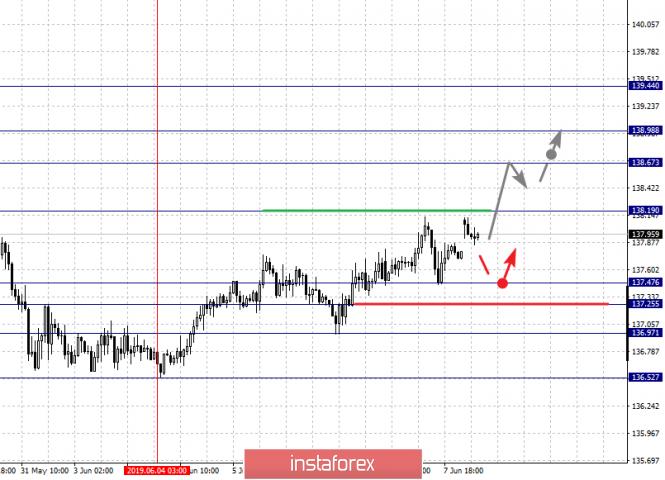analytics5cfdba3967694 - Фрактальный анализ по основным валютным парам на 10 июня