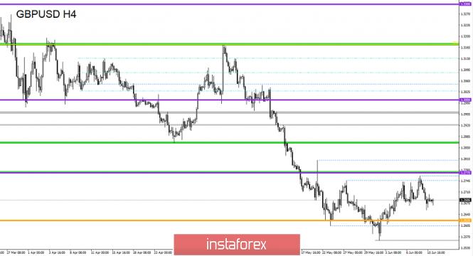 analytics5cff5937e0429 - Торговые рекомендации по валютной паре GBPUSD - расстановка торговых ордеров (11 июня)