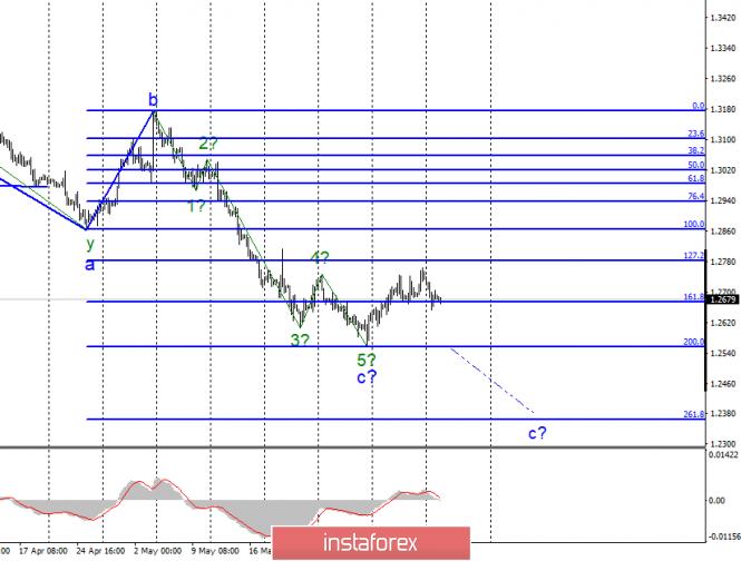 analytics5cff60c0dbb51 - Волновой анализ EUR/USD и GBP/USD за 11 июня. ФРС может снизить ставку уже в сентябре.