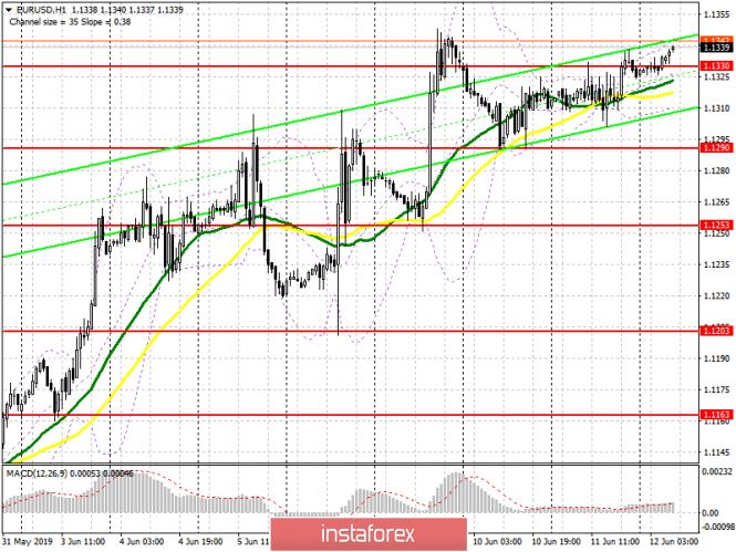 یورو / یو ایس ڈی : یورپی سیشن کے لئے تجارتی منصوبہ برائے 12 جون - یورو کے خریدار 1330۔1 کے لیول سے اوپر کی...