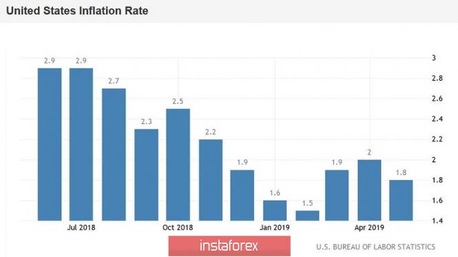 EUR/USD. Американская инфляция разочаровала, но рынок сегодня занят Италией