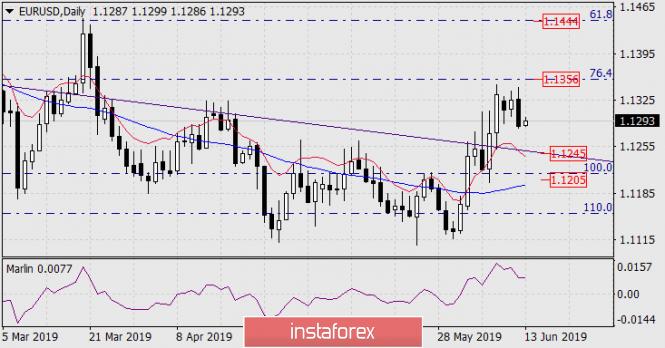 analytics5d01cd4a8f7c0 - Прогноз по EUR/USD на 13 июня 2019 года