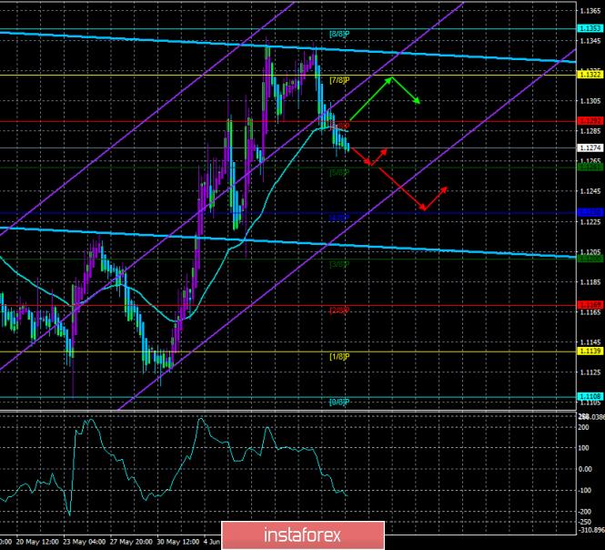 analytics5d03366be5baa - Обзор EUR/USD. 14 июня. Прогноз по системе «Каналы регрессии». Трейдеры возвращаются к покупкам доллара США.