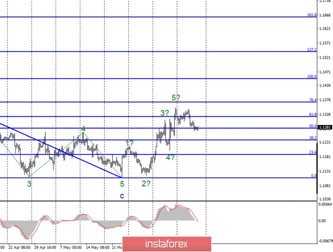 Волновой анализ EUR/USD и GBP/USD за 14 июня. Выступление Марка Карни может оказать давление на пару фунт-доллар