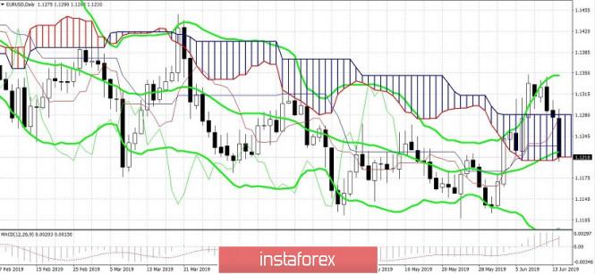 EUR/USD. Доллар проявил характер, но короткие позиции выглядят рискованно