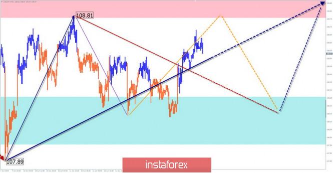 analytics5d0740ca0b90a - EUR/USD, USD/JPY, AUD/USD. Упрощенный волновой анализ и прогноз на 17 июня