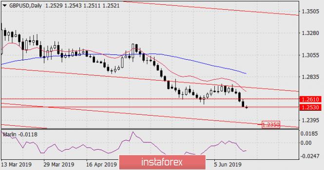 analytics5d086594e1501 - Прогноз по GBP/USD на 18 июня 2019 года