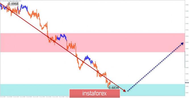 analytics5d088fc8cb5ef - GBP/USD, USD/CHF, AUD/USD. Упрощенный волновой анализ и прогноз на 18 июня
