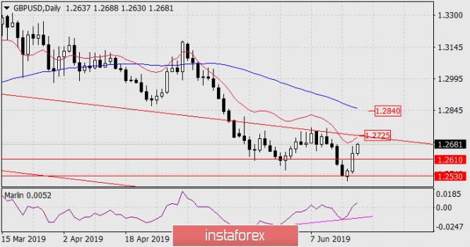 analytics5d0b0b808af3e - Прогноз по GBP/USD на 20 июня 2019 года