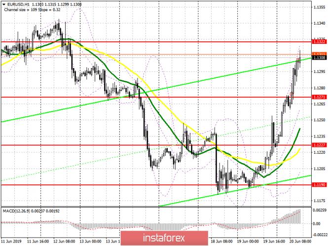 analytics5d0b78831a825 - EUR/USD: план на американскую сессию 20 июня. Евро продолжил укрепляться против доллара США