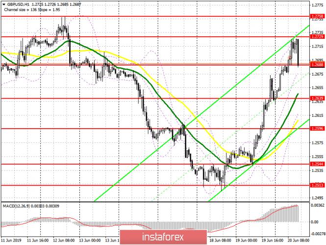 analytics5d0b7a8f2e663 - GBP/USD: план на американскую сессию 20 июня. Фунт ожидаемо вырос после решения Банка Англии не менять процентные ставки