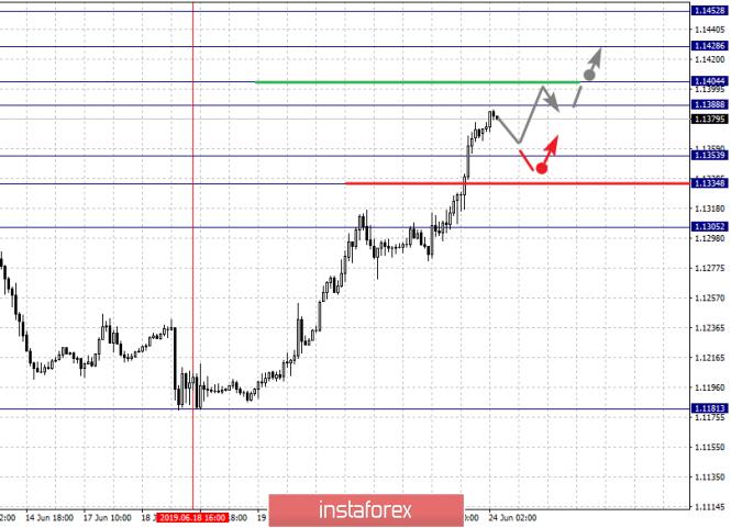 analytics5d10350fa1b93 - Фрактальный анализ по основным валютным парам на 24 июня