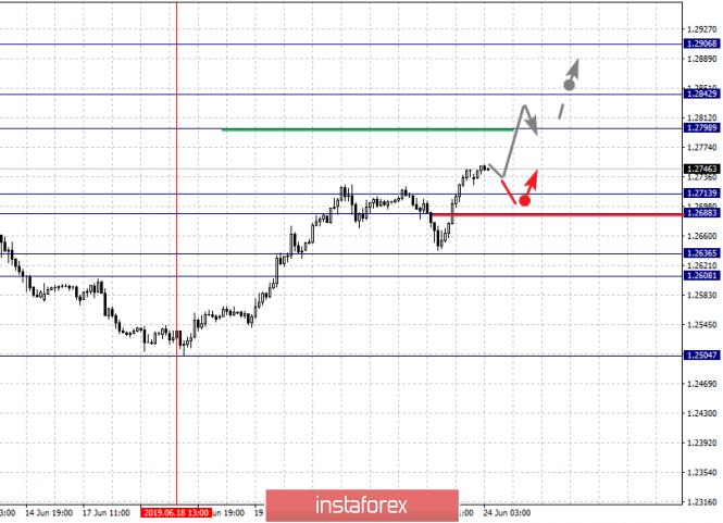 analytics5d103529b661b - Фрактальный анализ по основным валютным парам на 24 июня