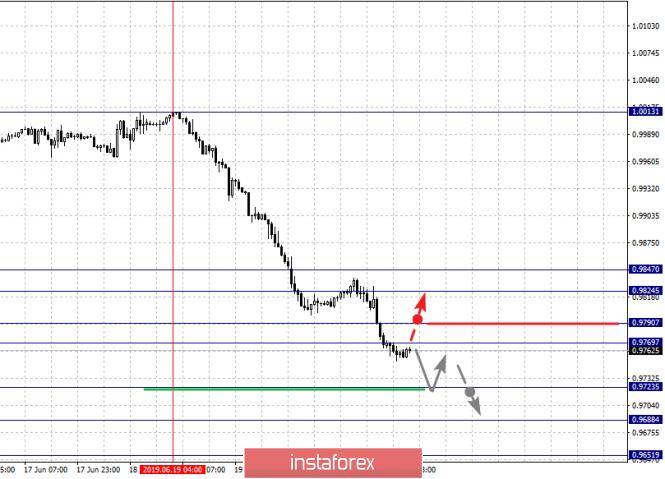 analytics5d103548e217c - Фрактальный анализ по основным валютным парам на 24 июня