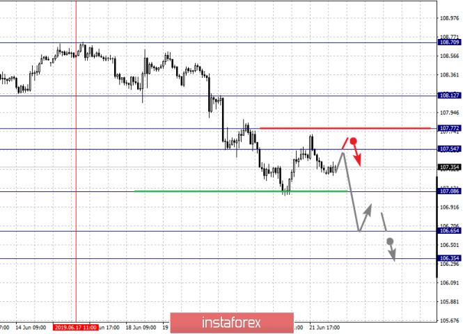 analytics5d103562ace00 - Фрактальный анализ по основным валютным парам на 24 июня