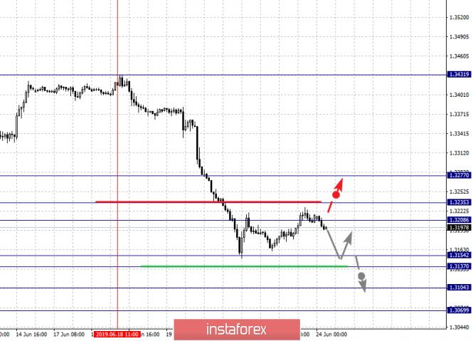 analytics5d10358030461 - Фрактальный анализ по основным валютным парам на 24 июня