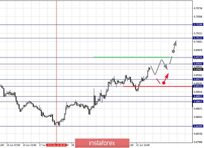 analytics5d10359f22809 - Фрактальный анализ по основным валютным парам на 24 июня