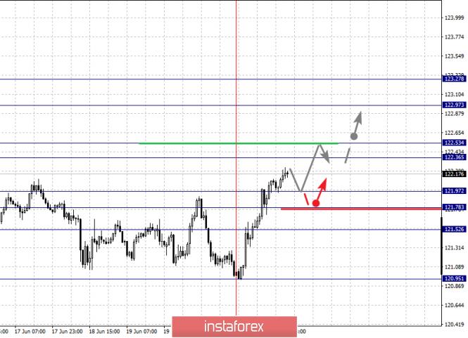 analytics5d1035bde5830 - Фрактальный анализ по основным валютным парам на 24 июня