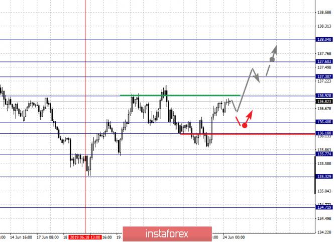 analytics5d1035da6be74 - Фрактальный анализ по основным валютным парам на 24 июня