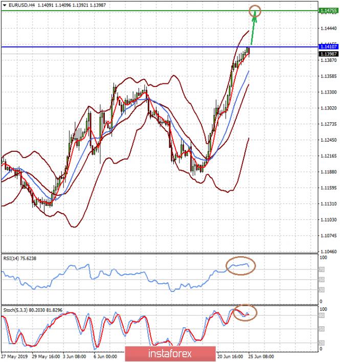 analytics5d11c3f64ffee - Любой намек Дж. Пауэлла на понижение ставок будет снижать курс доллара (ожидаем продолжения роста пара EURUSD и падения пары