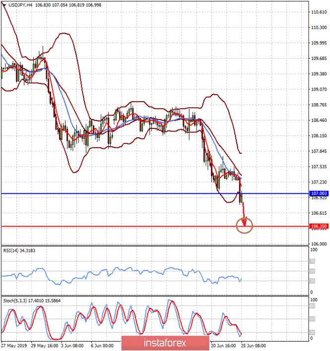 analytics5d11c41c63b27 - Любой намек Дж. Пауэлла на понижение ставок будет снижать курс доллара (ожидаем продолжения роста пара EURUSD и падения пары