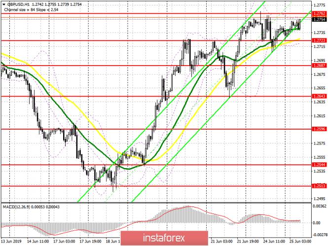 analytics5d11c88dd9fc3 - GBP/USD: план на европейскую сессию 25 июня. Покупатели фунта нацелены на прорыв 1.2762