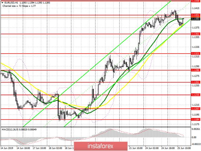 analytics5d121f145c2d7 - EUR/USD: план на американскую сессию 25 июня. Коррекция по евро вот-вот начнется, но многое зависит от выступления председателя
