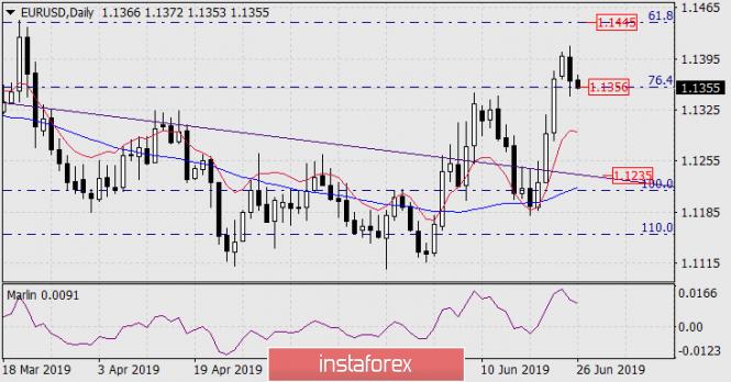 2019年06月26日欧元/美元预测