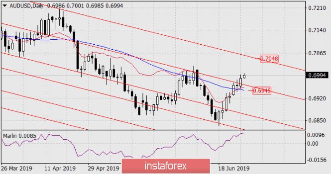 توقعات زوج الدولار الأسترالي/الدولار الأمريكي ليوم 27 يونيو 2019