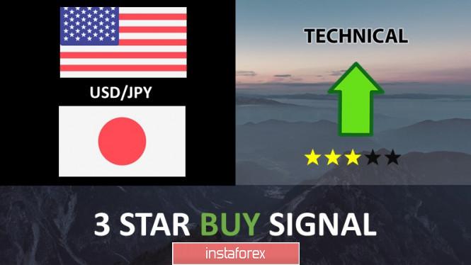Penembusan harga pada tahap sokongan USD/JPY , potensi lantunan!