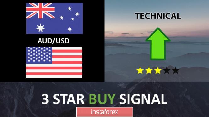 澳元/美元突破阻力位,可能进一步上涨!