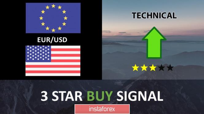 欧元/美元逼近支撑,潜在的反弹!
