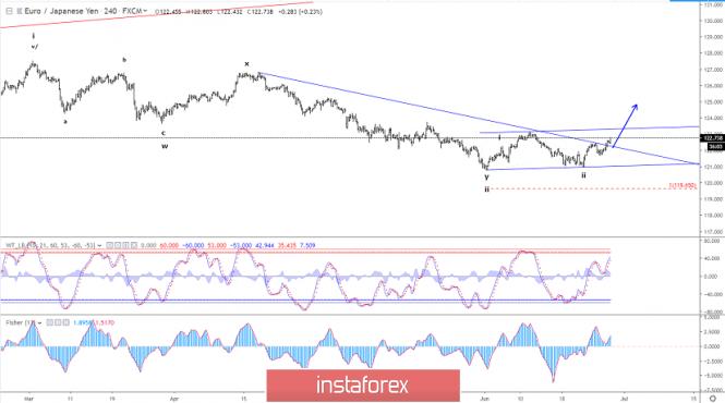 Elliott wave analysis of EUR/JPY for June 27 - 2019