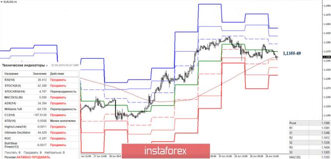 analytics5d146848309ae - EUR/USD и GBP/USD 27 июня – рекомендации технического анализа