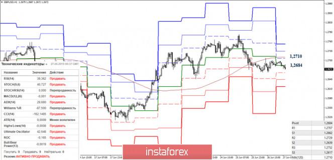 analytics5d146885c68dd - EUR/USD и GBP/USD 27 июня – рекомендации технического анализа