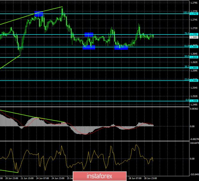 Прогноз по EUR/USD и GBP/USD на 1 июля. Доллар США растет после саммита G-20